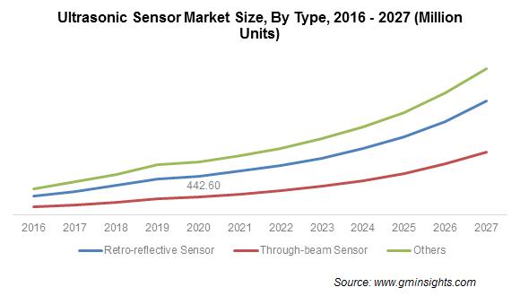 Ultrasonic Sensor Market By Type