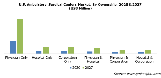 U.S. Ambulatory Surgical Centers Market By Ownership
