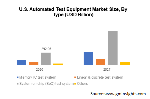 U.S. Automated Test Equipment Market Size, By Type