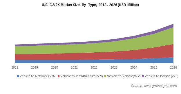 U.S. Cellular Vehicle-to-Everything (C-V2X) Market Revenue
