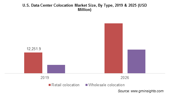 U.S. Data Center Colocation Market By Type