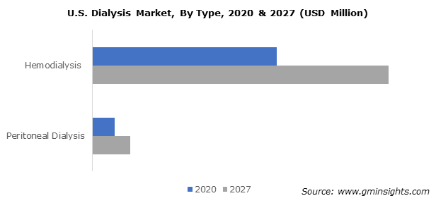 U.S. Dialysis Market, By Type