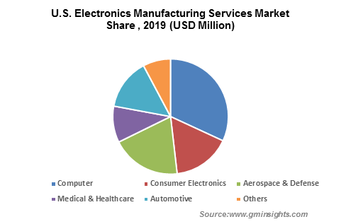 U.S. Electronics Manufacturing Services Market