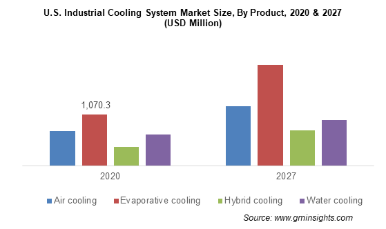 U.S. Industrial Cooling System Market Size By Product