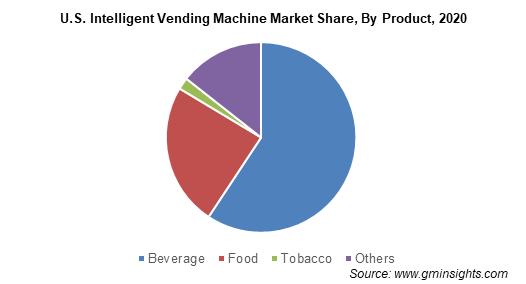 U.S. Intelligent Vending Machine Market Share By Product