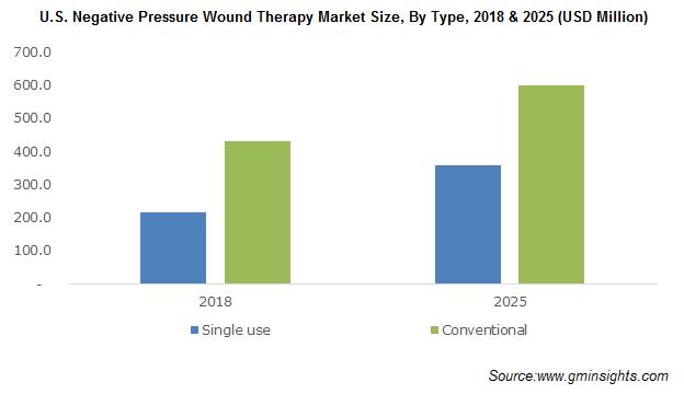 U.S. Negative Pressure Wound Therapy Market