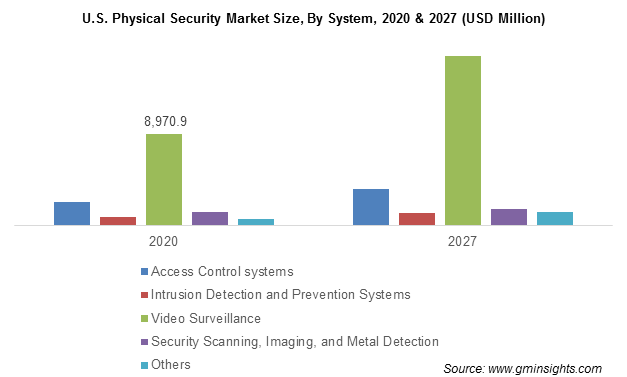 U.S. Physical Security Market