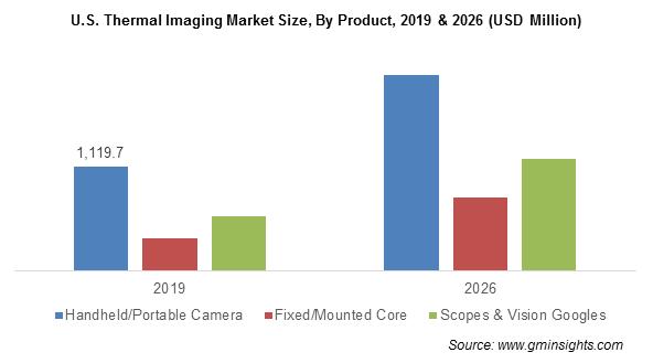 U.S. Thermal Imaging Market