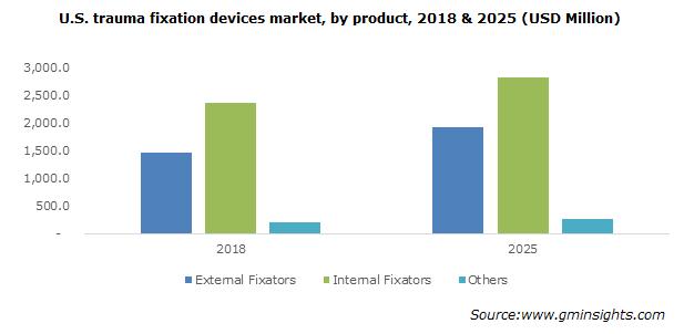 U.S. trauma fixation devices market