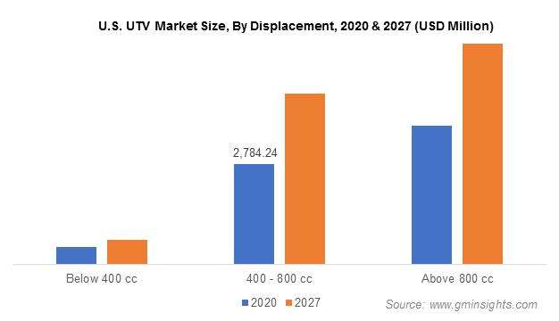 U.S. UTV Market By Displacement