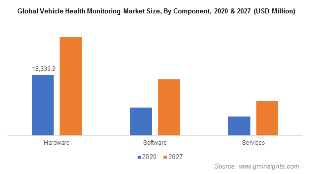 Global Vehicle Health Monitoring Market Size, By Component