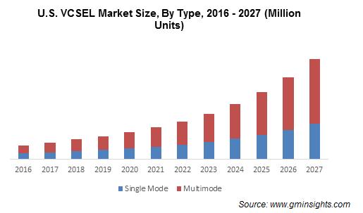 U.S. VCSEL Market By Type