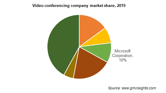 Video conferencing company market share