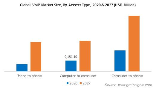 (Voice over Internet Protocol) VoIP Market