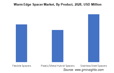 Warm Edge Spacer Market, By Product