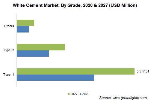 White Cement Market By Grade