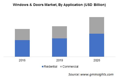 Windows & Doors Market By Application