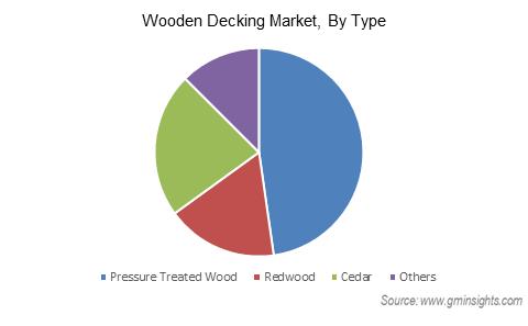 Wooden Decking Market Revenue