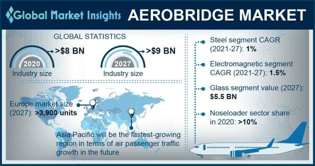 Aerobridge Market Overview