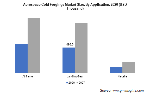 Aerospace Cold Forgings Market Size