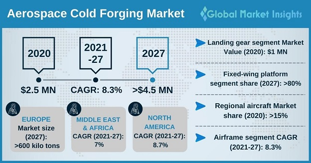 Aerospace Cold Forgings Market Overview
