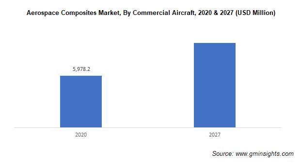 Aerospace Composites Market Size