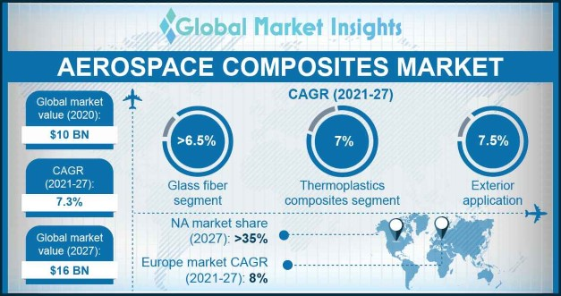 Aerospace Composites Market Overview