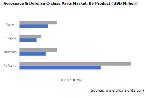 Aerospace & Defense C-class Parts Market Size