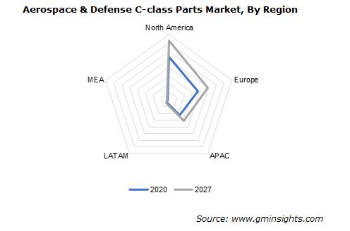 Global Aerospace & Defense C-class Parts Market