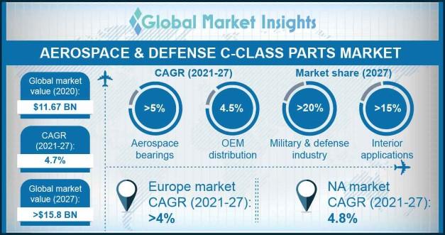 Aerospace & Defense C-class Parts Market Overview