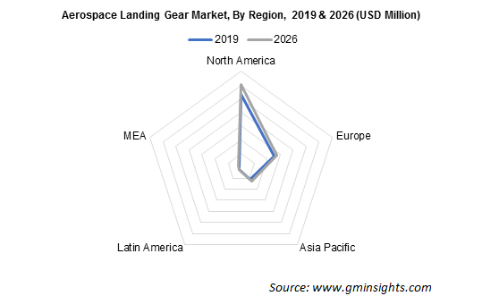North America Aerospace Landing Gear Market