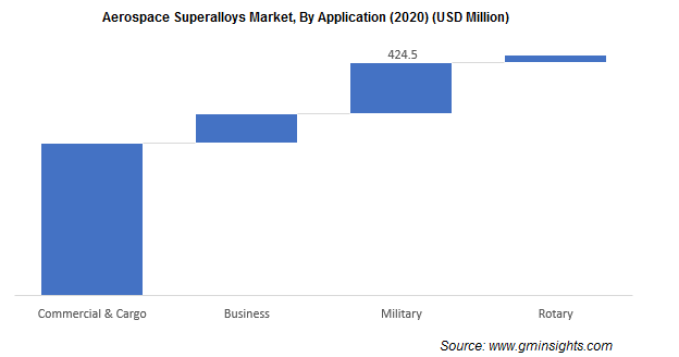 Aerospace Superalloys Market Size
