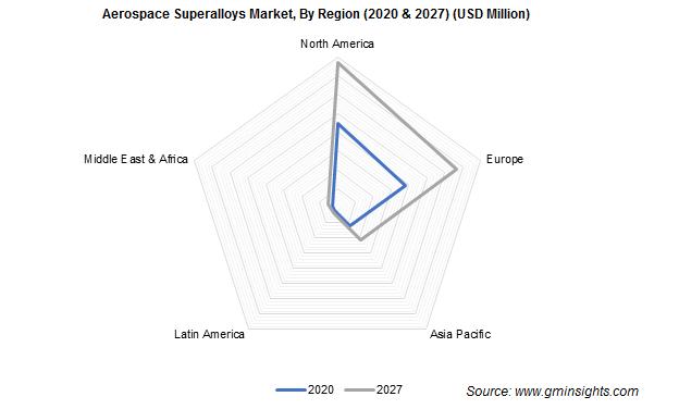 Aerospace Superalloys Market Share
