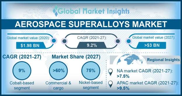 Aerospace Superalloys Market