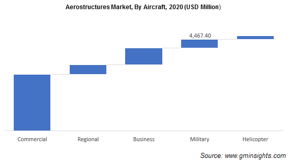 Aerostructures Market, By Aircraft