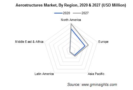 Aerostructures Market, By Region