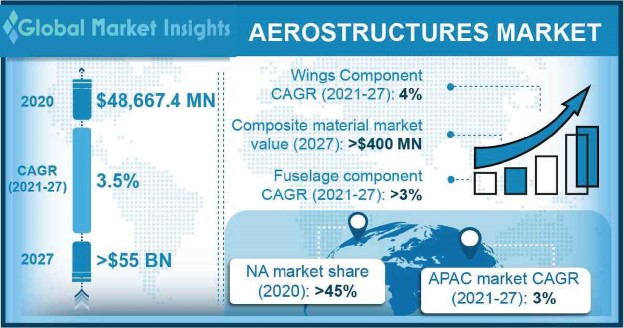 Aerostructures Market Research Report