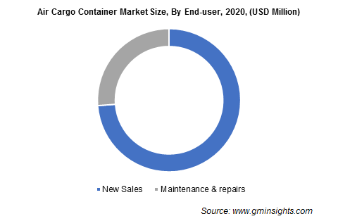 Air Cargo Container Market Size