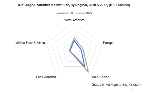 Air Cargo Container Market Share