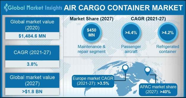 Air Cargo Container Market