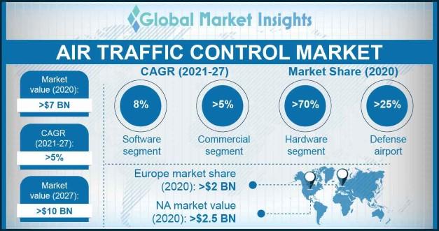 ATC Market Overview