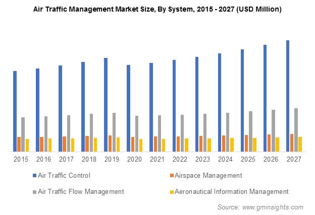 Air Traffic Management Market Size