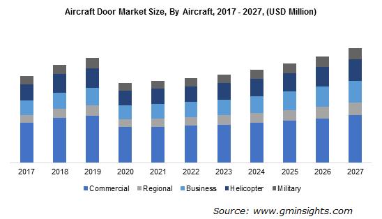 Aircraft Door Market By Aircraft