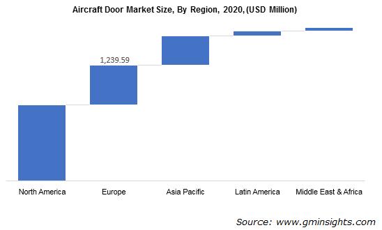 Aircraft Door Market By Region