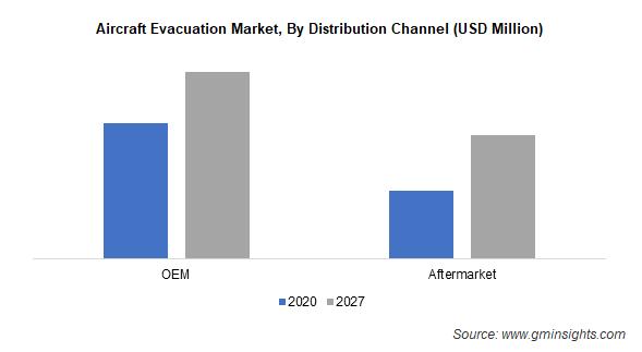 Aircraft Evacuation Market Size