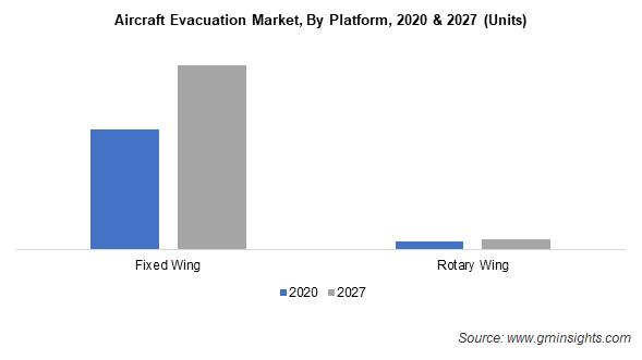 Aircraft Evacuation Market Share