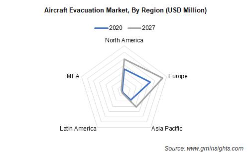 Europe Aircraft Evacuation Market