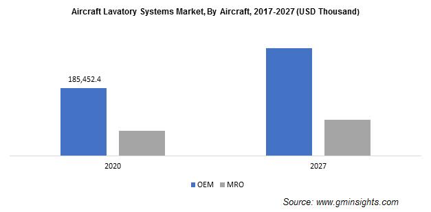 Aircraft Lavatory Systems Market Size