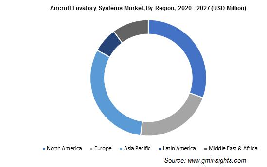 Global Aircraft Lavatory Systems Market