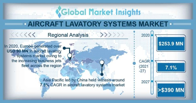 Aircraft Lavatory Systems Market Overview
